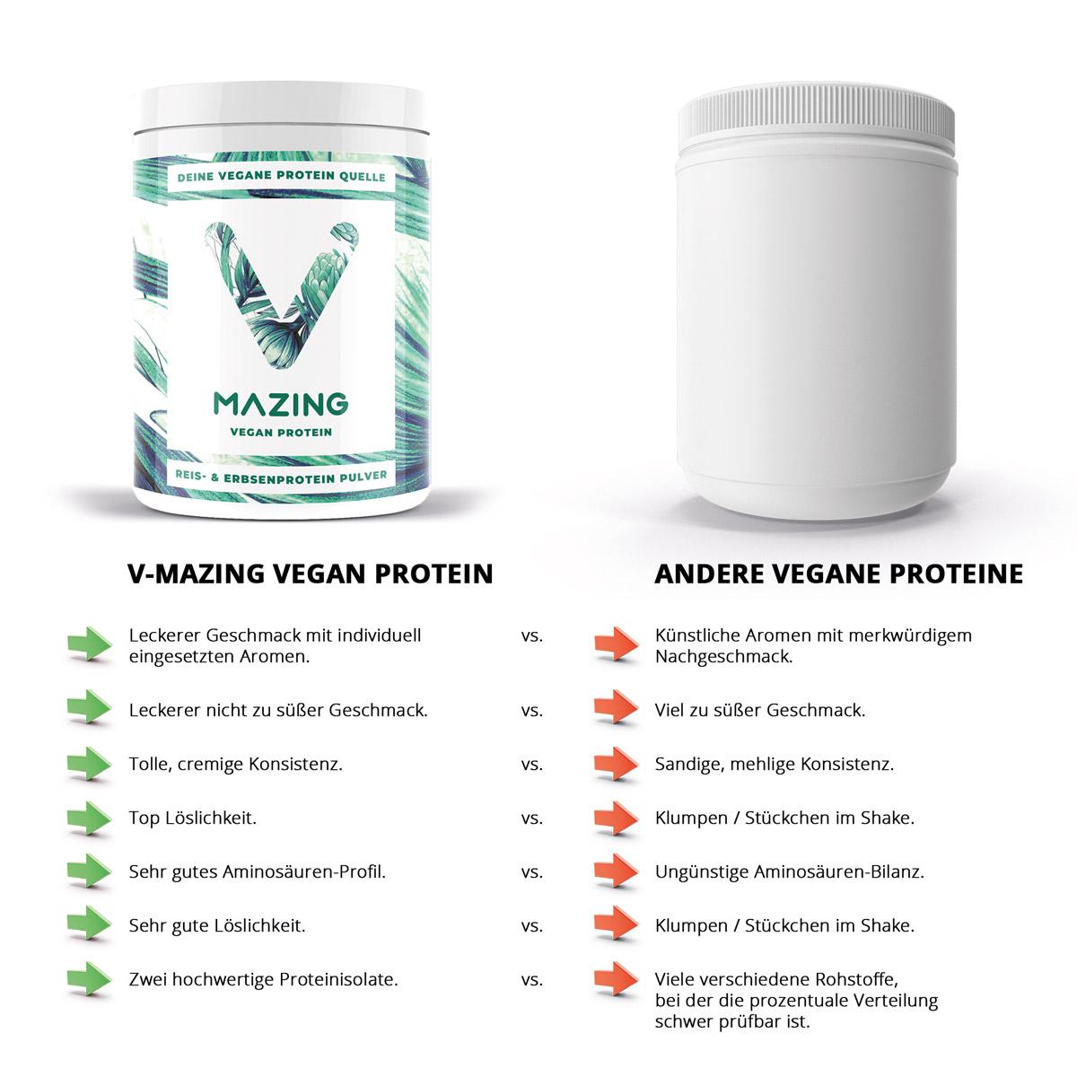 vegane proteinpulver vergleich